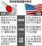 日米貿易協議の争点